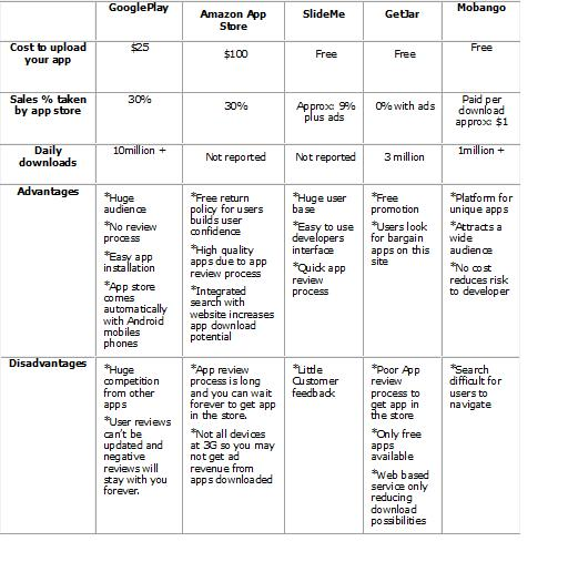 Comparison Chart Maker Stores Comparison Chart
