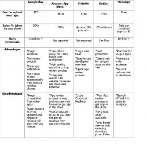 free Android app stores comparison chart