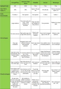 Android app store comparison chart