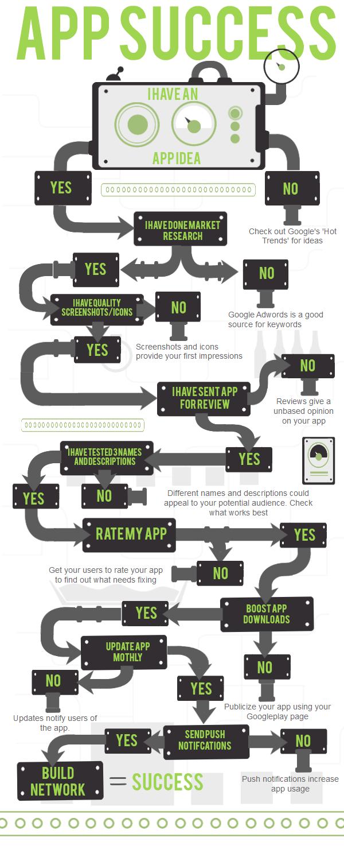 app success roadmap