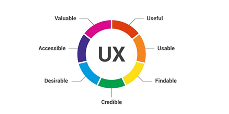 How do you see your app's user experience and expectations as?