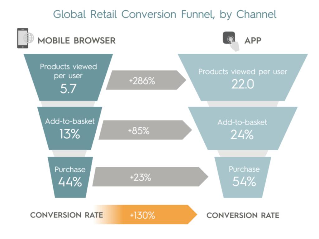 e-commerce app funnel