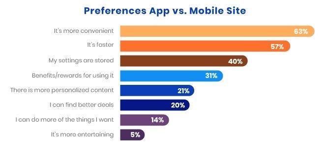 app vs site preference