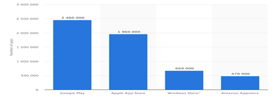 Google Play and App Store applications statistics