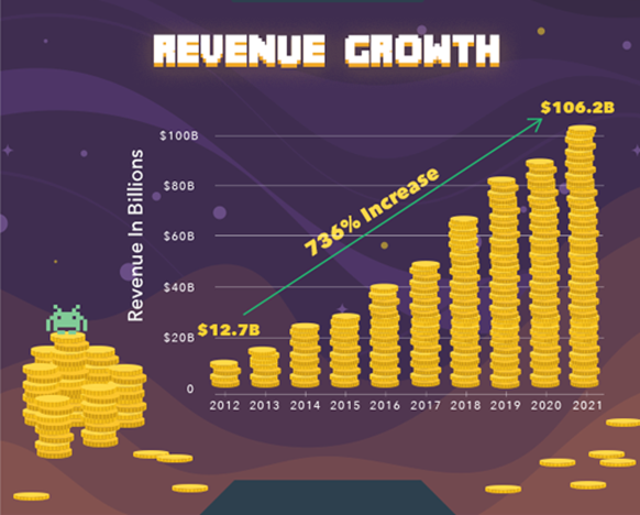 revebue growth of mobile game apps