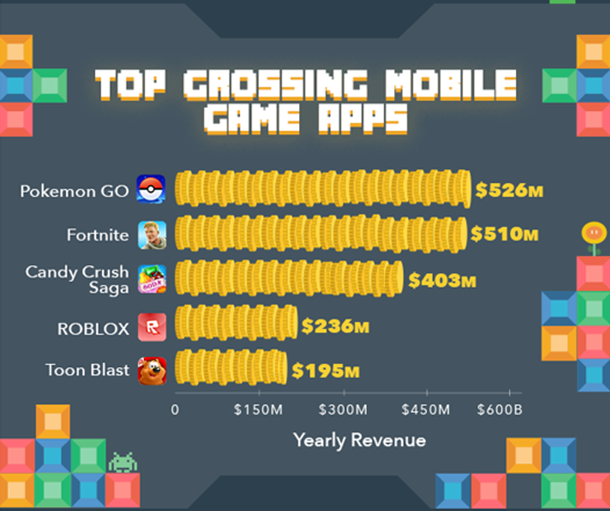 top grossing mobile game apps