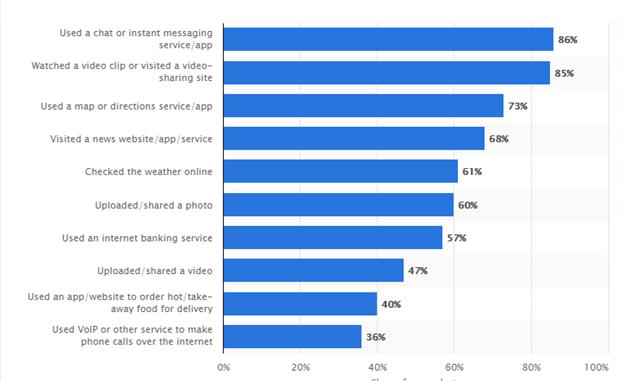 mobile app users statistics