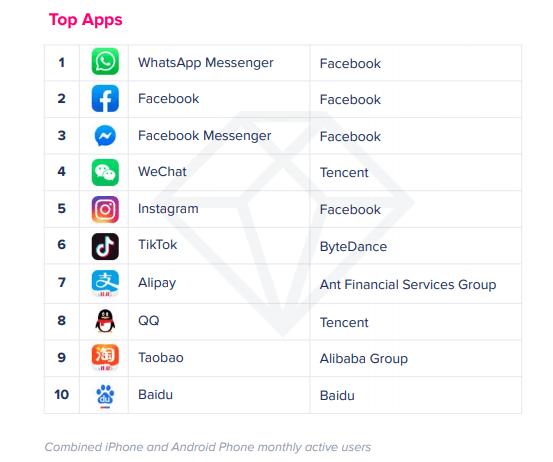 App Annie statistics Social Networks