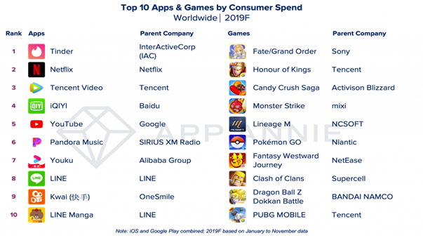 TOP-10 apps